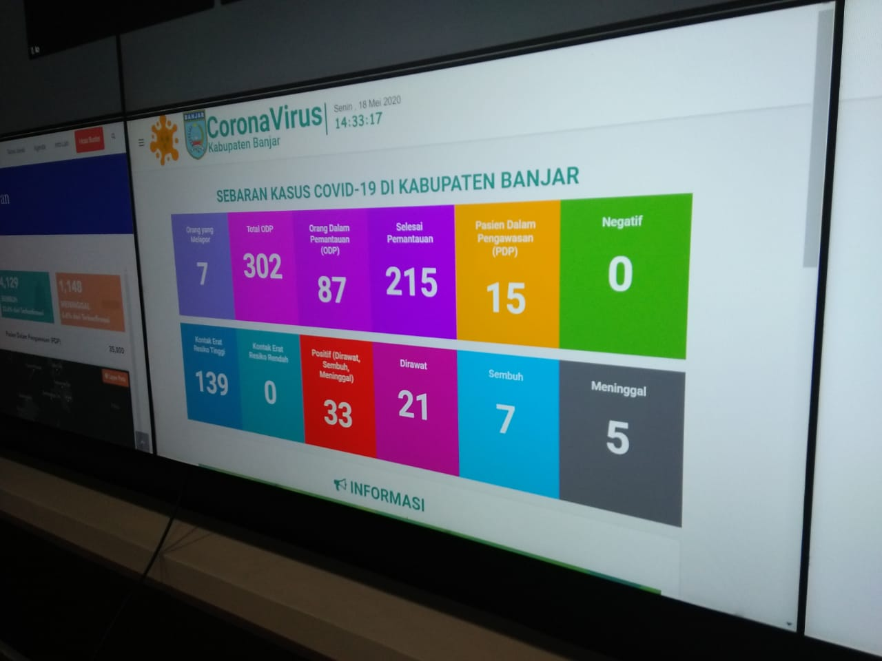 Gugus Tugas Covid-19 Banjar Minta Masyarakat Jangan Terkejut Kasus Meningkat Saat PSBB 6